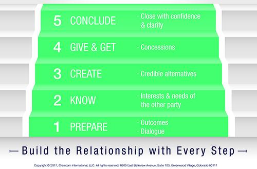The 5 Disciplines Negotiation Model To Mastering Negotiation Skills