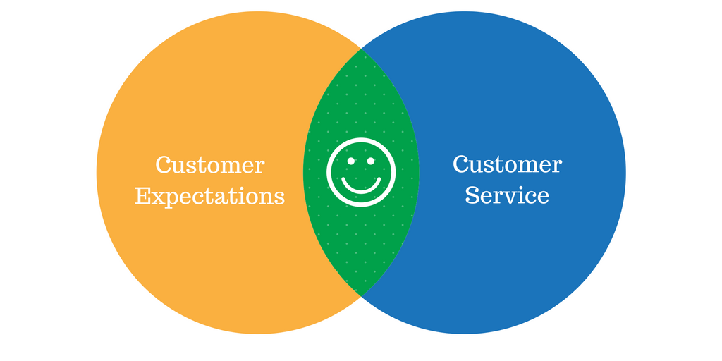 How to Improve Customer Service in 2017 (and Beyond)