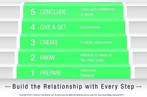 negotiation model_5 steps
