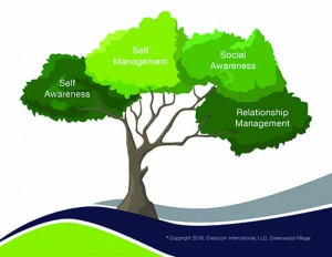 Emotional Intelligence Management Tree