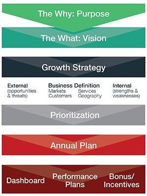 Execute Leadership Vision Diagram