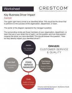 Key Business Driver Model
