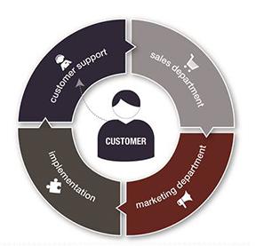 Customer Service Wheel