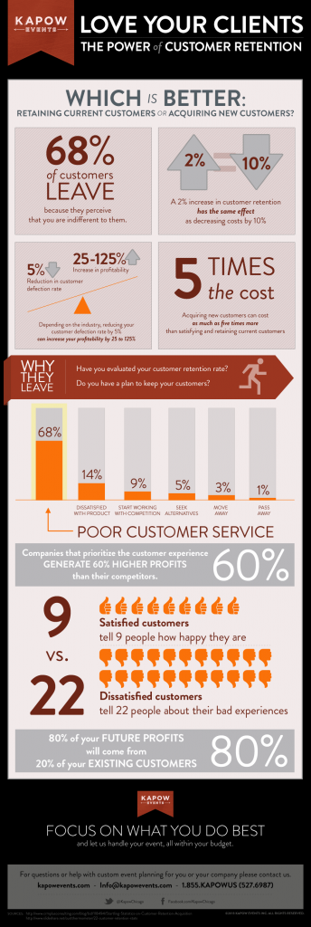 Kapow-Events_Love-Your-Clients_Infographic