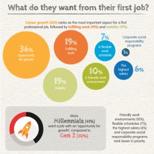 managing multiple generations - Millennials_+_GenZ_Want_From_Work